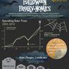 The Economics of Halloween