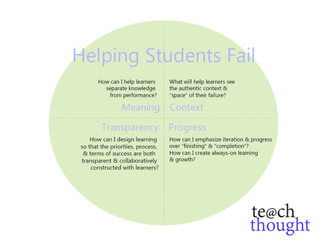 Helping Students Fail: A Framework | Library learning centre builds lifelong learners. | Scoop.it