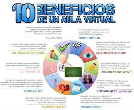 10 Beneficios de un Aula Virtual | Infografía | Entornos Virtuales de Enseñanza y Aprendizaje: Una oportunidad para innovar en educacion | Scoop.it