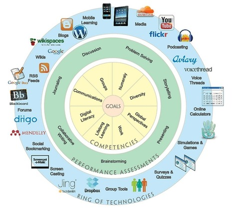 The Digital Learning Wheel | Technopédago | Scoop.it