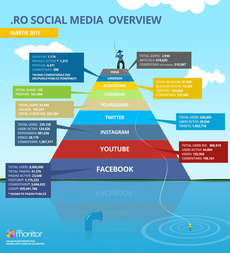 Social Media Overview in .RO (martie 2015)   DigitalGap   Scoop.it