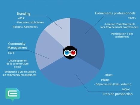 Equivote - Démocratie en ligne | Innovation sociale et internet | Scoop.it