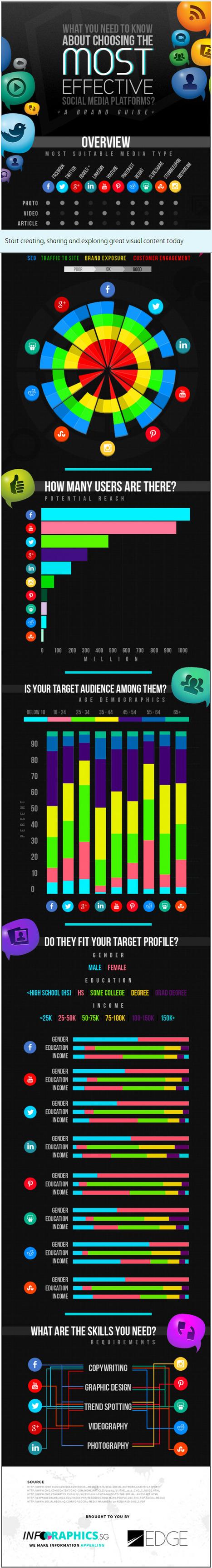 Choosing the most effective social media platforms [Infographie] | Imagincreagraph.com | Scoop.it