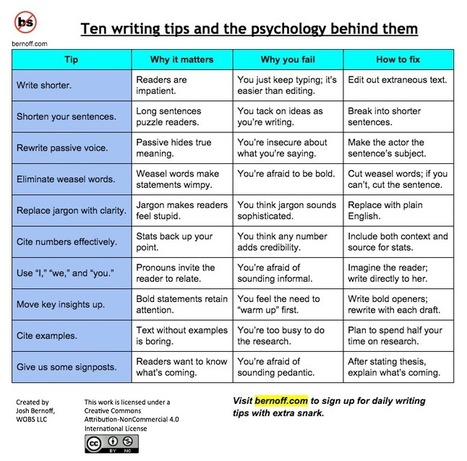 10 top #writing tips and the psychology behind them | Learning  and Libraries: practice and possibilties | Scoop.it