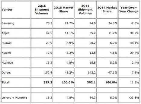 iPhone, Apple grappille des parts de marché à Samsung - MacPlus - MacPlus | Apple, IMac and other Iproducts | Scoop.it