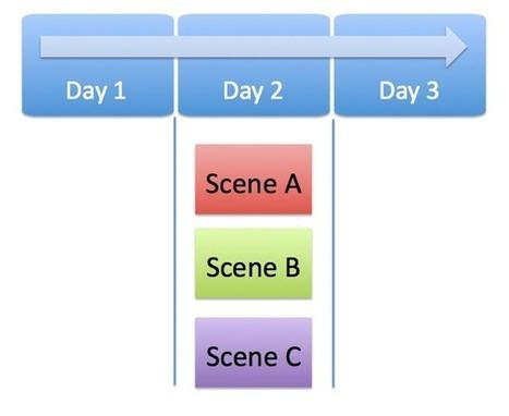 Acting and Transmedia. Part 1 – Transmedia Storyteller   TV tomorrow   Scoop.it