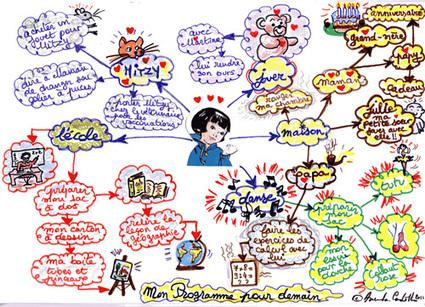 Comment le mind mapping peut stimuler le cerveau de vos enfants | Apprendre à apprendre | Scoop.it