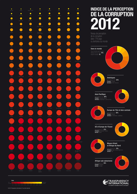Indice de la perception de la corruption 2012 | Les infographies ! | Scoop.it