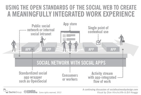 Socialize Me: IBM Fully Behind OpenSocial | Collective Intelligence & Distance Learning | Scoop.it