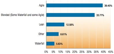 The most convincing reason to change from waterfall to agile | DevOps in the Enterprise | Scoop.it