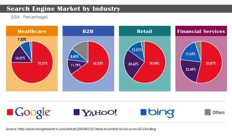 Comparison of the Top Three Search Engines: Bing+Yahoo > Google?[INFOGRAPHIC] | Källkritik och informationskompetens | Scoop.it