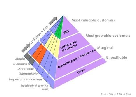 Factoring customer lifetime value into ecommerce marketing planning - Smart Insights Digital Marketing Advice   Consumer Behavior in Digital Environments   Scoop.it