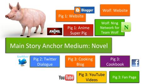 Transmedia Case Study: The Three Little Pigs   Culture(s) transmedia   Scoop.it