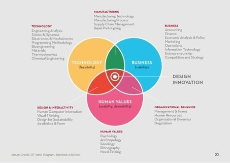 The intersection of design thinking, strategic consulting and customer centricity | rethinking brand | Scoop.it