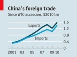 aggregate effect of chinas wto accession essay Kazakhstan's rough road to wto accession the poor state of agricultural production minimizes the overall effect and development china's wto accession.