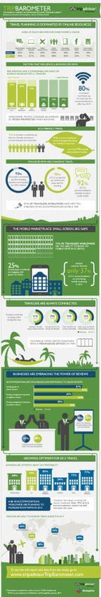 TripBarometer Reveals Travel, Green and Mobile Trends [INFOGRAPHIC] | Best of Trip Advisor | Scoop.it