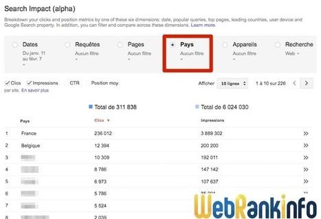 Impact sur le réseau de recherche dans Webmaster Tools | Inter Net'attitude | Scoop.it
