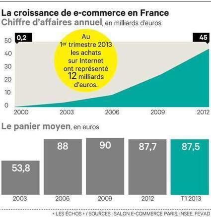 Comment le «tsunami Internet» va bouleverser la distribution | Business branding | Scoop.it