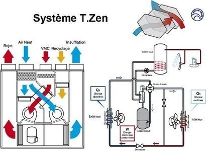 Principe avantages inconv nients et pr for Vmc double flux helios prix