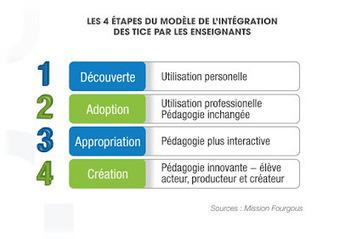 4 étapes dans l'intégration des TICE: mission Fourgous | TELT | Scoop.it