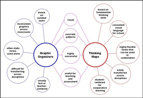 Thinking Maps - Gateway Elementary School | Geheugen technieken - Techniques de mémorisation | Scoop.it