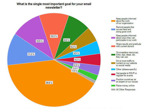 I Was Afraid of This: E-Newsletter Goals   Donor Cultivation and Management   Scoop.it