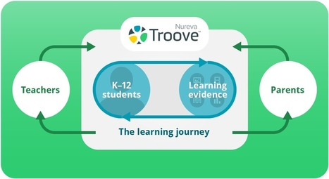 Nureva Troove | Digital portfolio software | Technology Enhanced Learning & ePortfolio | Scoop.it