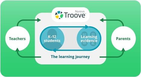 Nureva Troove | Digital portfolio software | Technology Enhanced Learning & ePortfolio | Scoop.it
