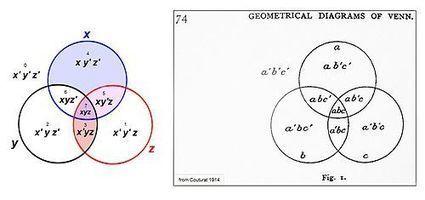 Dialogos of Eide: Euler Diagram | Visualisation | Scoop.it