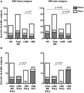 Increased CD8+ T Cell Response to Epstein-Barr Virus Lytic Antigens in the Active Phase of Multiple Sclerosis | Viruses and Bioinformatics from Virology.uvic.ca | Scoop.it