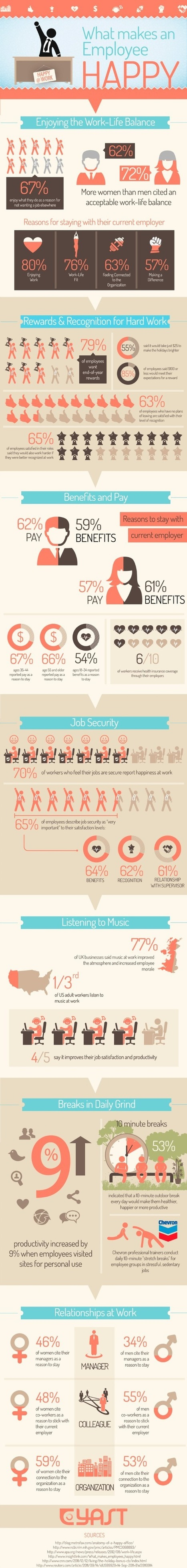 What makes an employee happy [infographic] | Social Media, the 21st Century Digital Tool Kit | Scoop.it