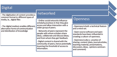 The habitus of digital scholars | Costa | Research in Learning Technology | WCEL | Scoop.it