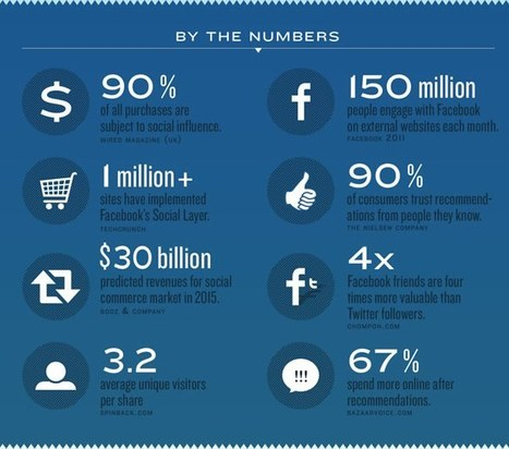 What Business Can Benefit From Social Commerce? | Social Shopping Trends | Scoop.it