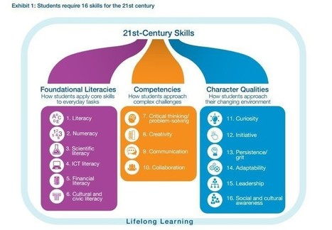 5 charts that explain the future of education | Media Literacy | Scoop.it