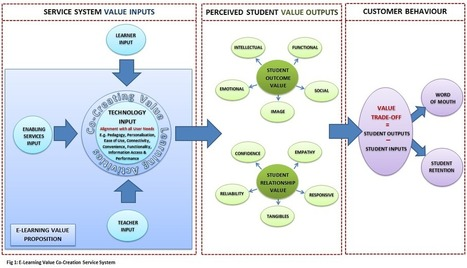 Can we be sure that quality assurance and efficacy frameworks capture the importance of learning value as perceived by students? | tech to learn | Scoop.it
