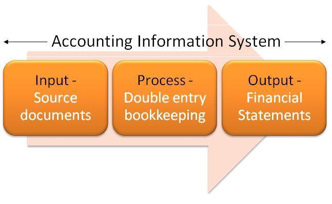 accounting standards and principles essay Harmonisation of accounting standards essay sample international accounting harmonisation can be defined as the process of bringing international accounting standards into some sort of agreement so that the financial statements from different countries are prepared according to a common set of principles of measurement and disclosure.
