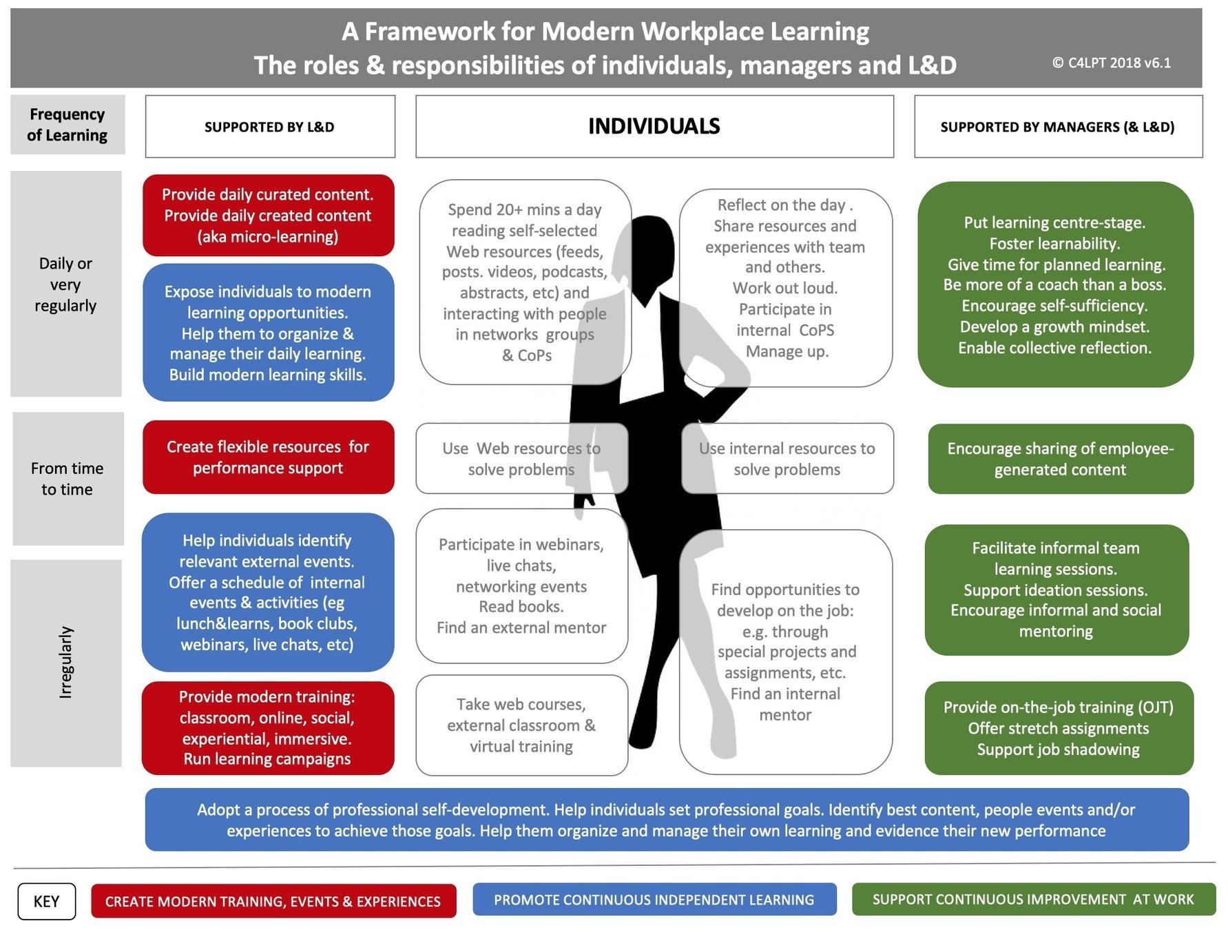 Modern Workplace Learning 2019 Modern W
