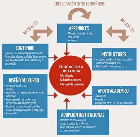 ¿Qué dice la investigación sobre Educación a Distancia? | Diseño de proyectos - Disseny de projectes | Scoop.it