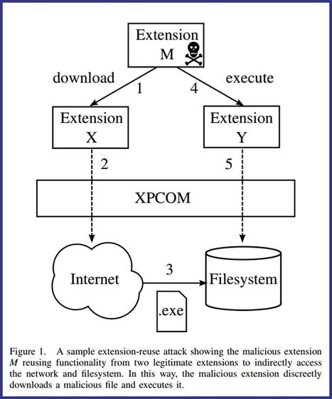 D'innombrables extensions Firefox vulnérables à un nouveau type d'attaque | Sécurité Informatique | Scoop.it