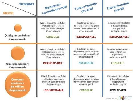 Tutorat et Moocs - Jacques Rodet   Je Scoop ITyPA et les MOOC   Scoop.it