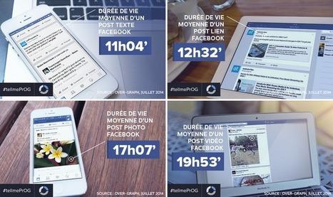 Quelle est la durée de vie des posts sur les réseaux sociaux ? - Siècle Digital | Le Digital | Scoop.it