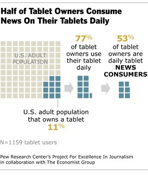The Tablet Revolution | Project for Excellence in Journalism (PEJ) | Mobile - Mobile Marketing | Scoop.it