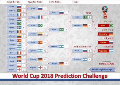 2018 World Cup Russia Free Prediction Templates