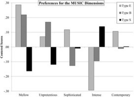 Musical Preferences are Linked to Cognitive Styles | Personality | Scoop.it