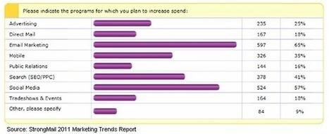 The Top 4 Digital Marketing Tactics You Ignore At Your Peril | Jeffbullas's Blog | Digital Marketing Buzz | Scoop.it