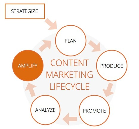 10 techniques to successfully amplify your content marketing (6/6)   Content Marketing and Curation for Small Business   Scoop.it
