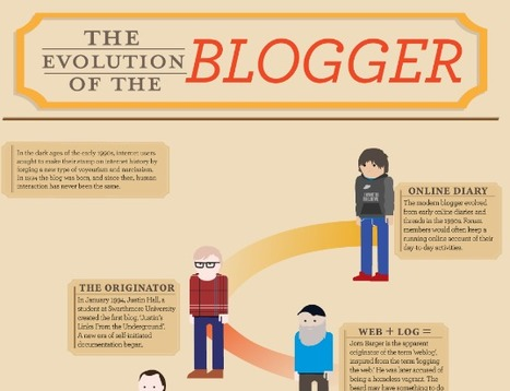 Infographics for Bloggers | visualizing social media | Scoop.it