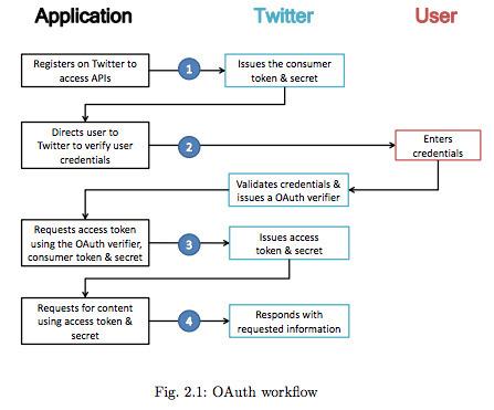 Twitter Data #Analytics. Data Mining and Machine Learning Lab | #Crawling | Semantic Intelligence | Scoop.it