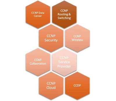 CCNP course in Bangalore delhi | NETWORKERSHOME