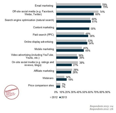 Email, social and SEO are most common channels for APAC marketers | Email selling for client acquisition and retention | Scoop.it
